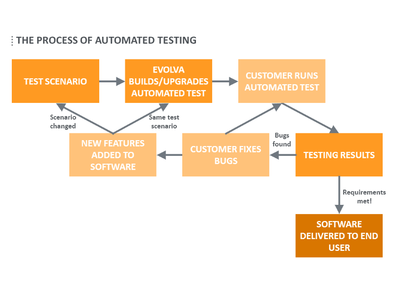 testing web based applications